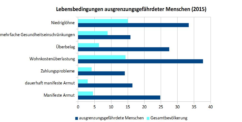 Tabelle zur Darstellung der Betroffenheit ausgrenzungsgefährdeter Menschen von schlechten Lebensbedingungen im Vergleich zur Gesamtbevölkerung