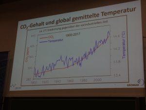 CO2-Gehalt und global gemittelte Temperatur