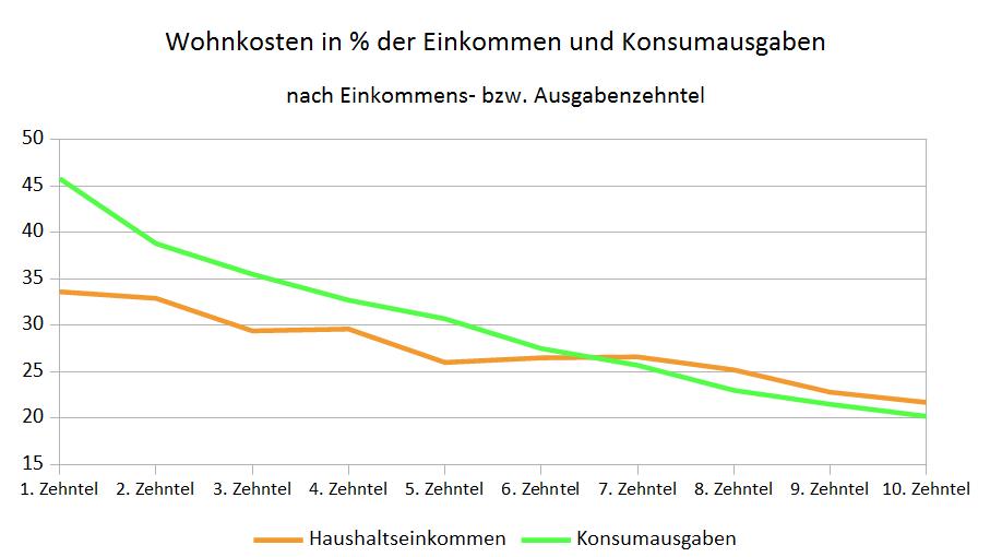 Anteil der Wohnkosten an den Haushaltseinkommen und an den Konsumausgaben