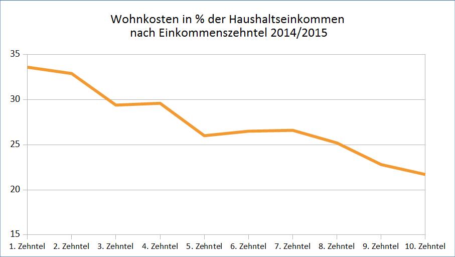 Anteil der Wohnkosten am Haushaltseinkommen nach Dezilen 2014/15