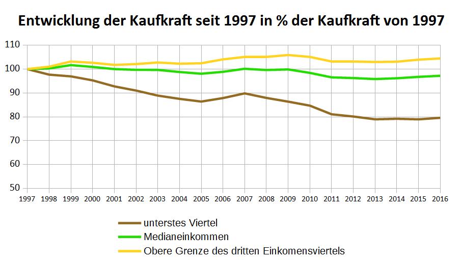 Löhne nach Kaufkraft seit 1997