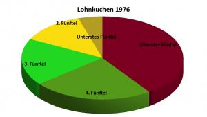 Lohnkuchen 1976
