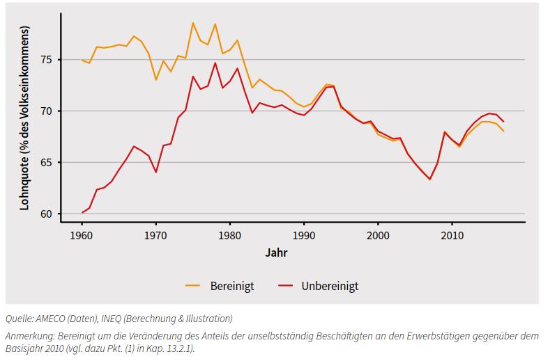 Grafik: Fallende Lohnquote