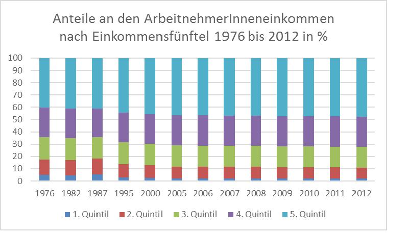 Einkommensquintile seit 1976 - Tabelle 1