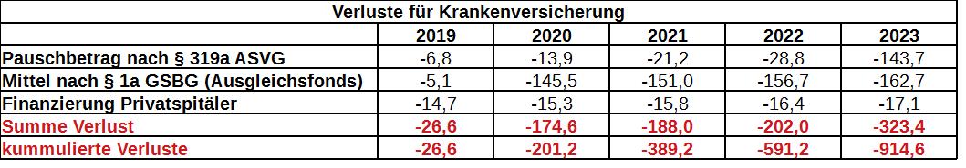 Tabelle: Verluste der ÖGK bis 2023
