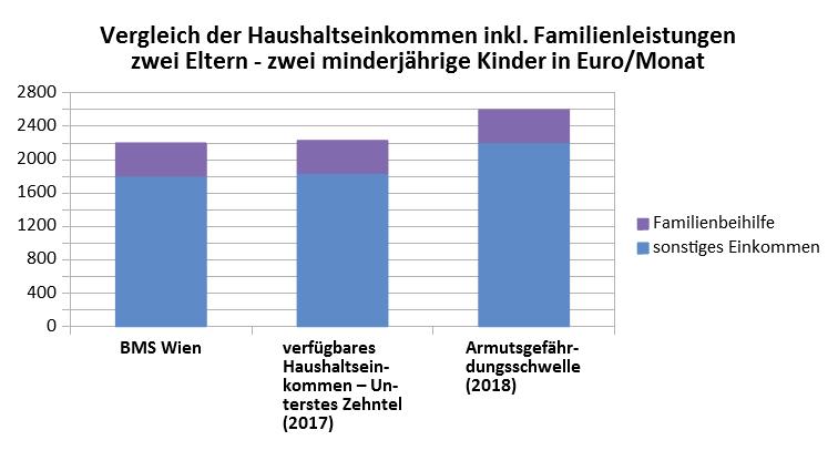 Grafik - Mindestsicherung im Vergleich zum Haushaltseinkommen des untersten Einkommenszehntels und zur Armutsgefährdungsschwelle