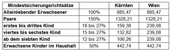 Mindestsicherungsrichtsätze in Österreich