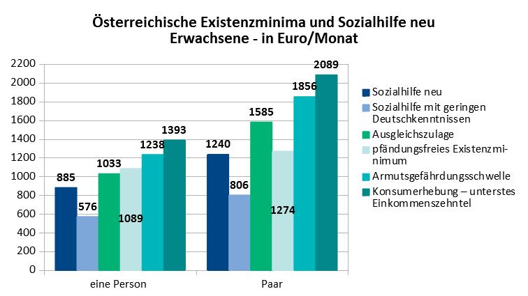 Vergleich Existenzminima in Österreich und Sozialhilfe