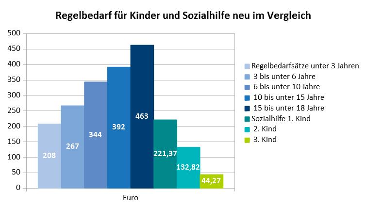 Vergleich Regelbedarfssätze und Sozialhilfe für Kinder