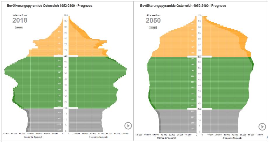 Bevölkerungspyramiden 2018 und 2050